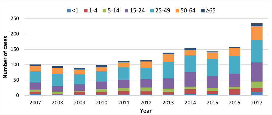 Figure 2. Victorian invasive group A <i>Streptococcus</i> infections by age group, 2007-2017