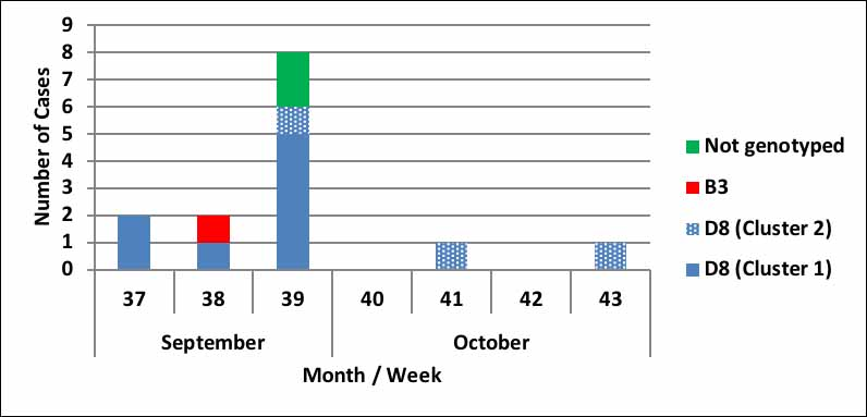 Figure 1: Weekly distribution and genotype of confirmed Measles cases, Victoria, September – October 2017