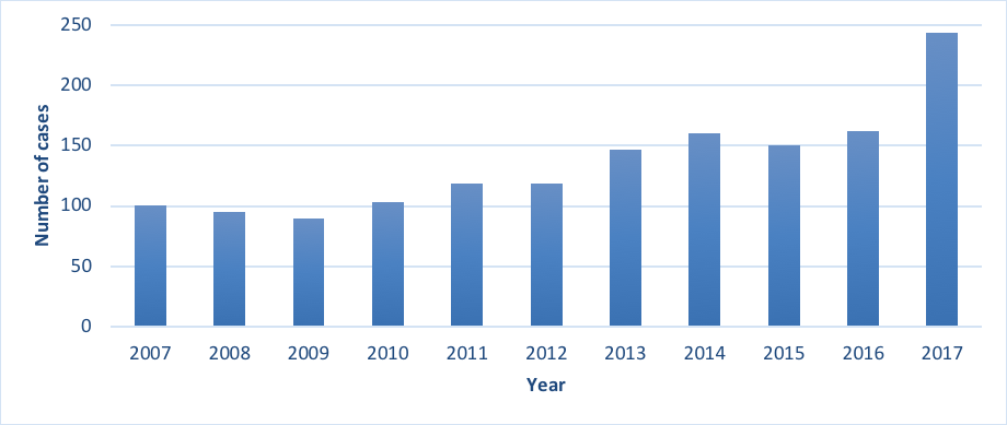 Figure 1. Number of Victorian invasive group A <i>Streptococcus</i> cases referred to MDU, 2007-217