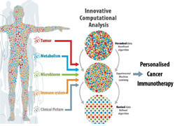 Pioneering genomics platform to drive personalised treatment for COVID-19