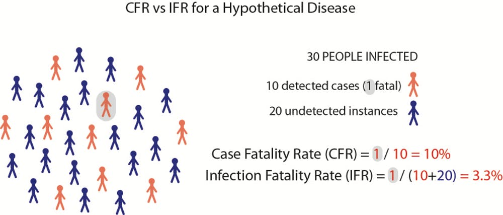 Case Fatality Rate is the number of deaths divided by the number of known cases. Infection Fatality rate is the number of deaths divided by all infections (known cases plus unknown instances). Michael Lee (Flinders Univ. & SA Museum)
