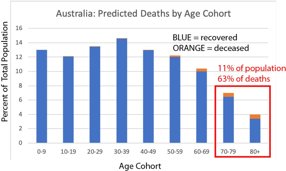 Australians over 70 are likely to account for 63% of coronavirus fatalities. Based on CFR data from March 13, 2020. worldometers.info / populationpyramid.net (Michael Lee, Flinders Univ. & SA Museum)